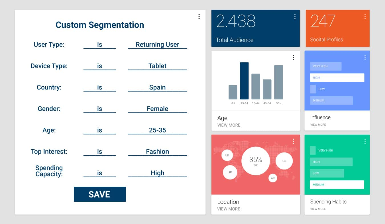 Rich Customer Profile Add Valuable Demographics And Insights Request Your Personal Demo Of Socital